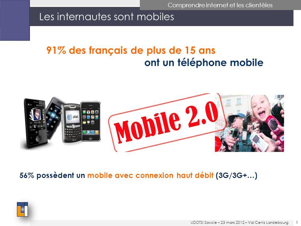 Les internautes sont mobiles 91% des français de plus de 15 ans ont un téléphone mobile 56% possèdent un mobile avec connexion haut débit (3G/3G+…) 8 Comprendre internet et les clientèles UDOTSI Savoie – 23 mars 2012 – Val Cenis Lanslebourg