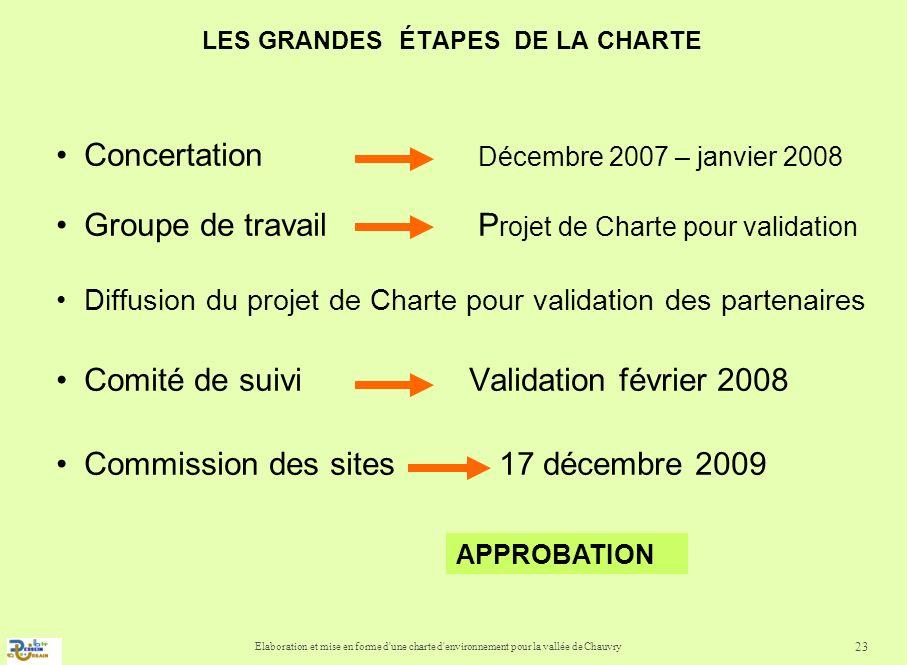 Elaboration et mise en forme d'une charte d'environnement pour la vallée de Chauvry 23 Concertation Décembre 2007 – janvier 2008 Groupe de travail P r
