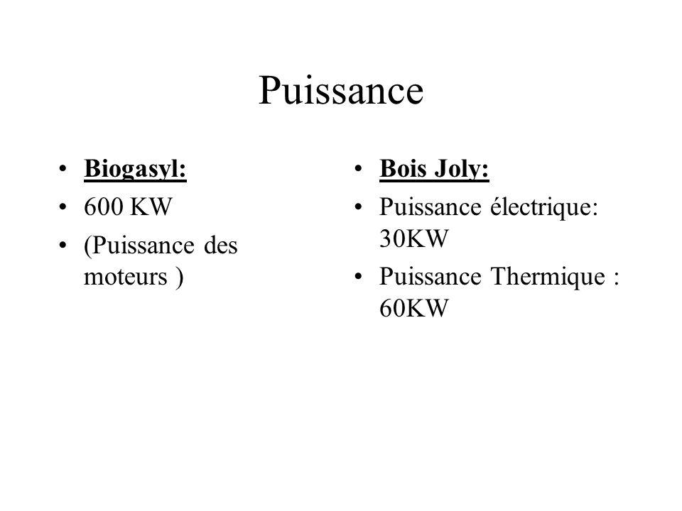 Puissance Biogasyl: 600 KW (Puissance des moteurs ) Bois Joly: Puissance électrique: 30KW Puissance Thermique : 60KW