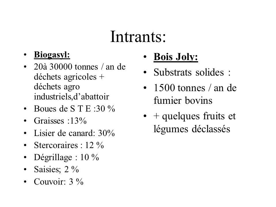 Intrants: Biogasyl: 20à 30000 tonnes / an de déchets agricoles + déchets agro industriels,dabattoir Boues de S T E :30 % Graisses :13% Lisier de canar
