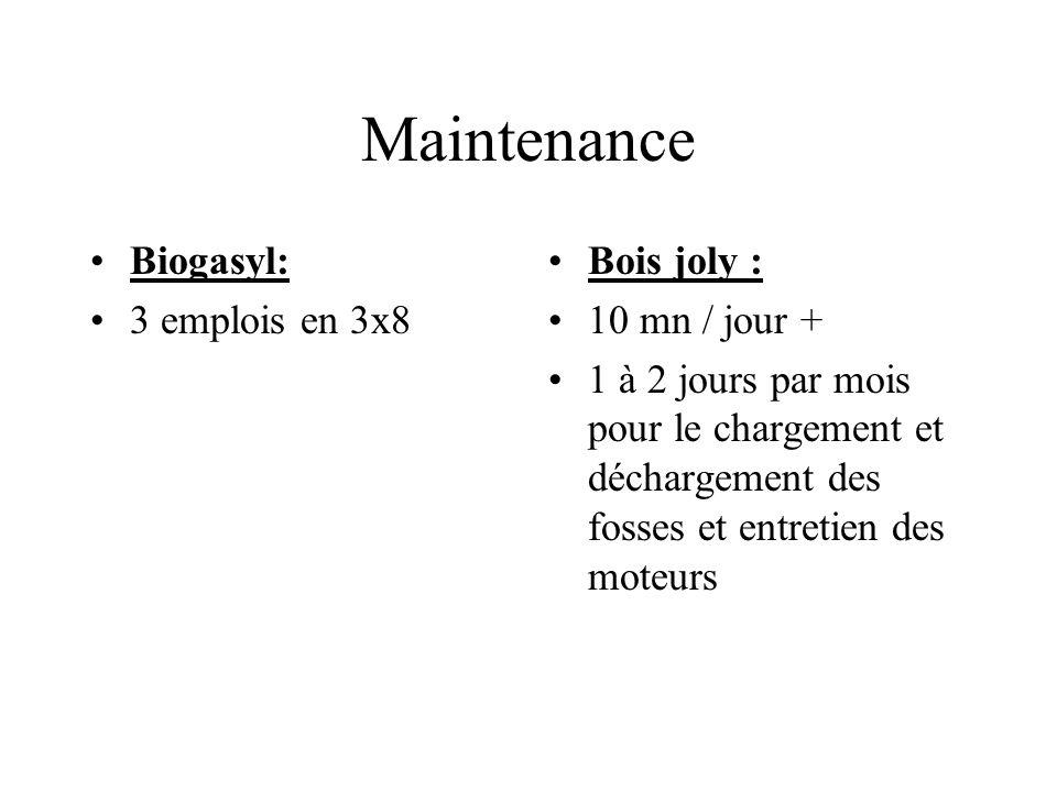 Maintenance Biogasyl: 3 emplois en 3x8 Bois joly : 10 mn / jour + 1 à 2 jours par mois pour le chargement et déchargement des fosses et entretien des