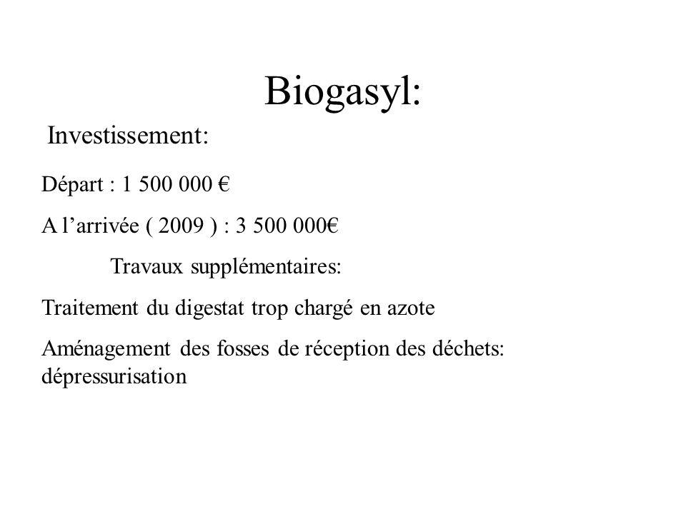 Biogasyl: Départ : 1 500 000 A larrivée ( 2009 ) : 3 500 000 Travaux supplémentaires: Traitement du digestat trop chargé en azote Aménagement des foss