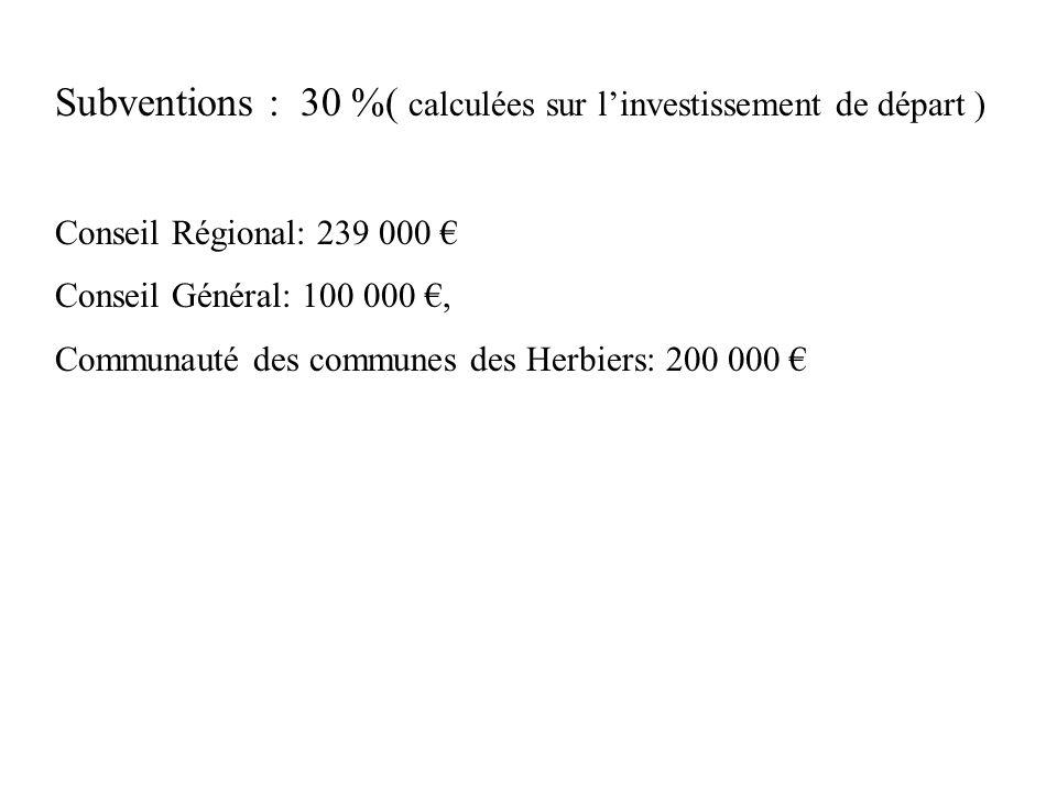 Subventions : 30 %( calculées sur linvestissement de départ ) Conseil Régional: 239 000 Conseil Général: 100 000, Communauté des communes des Herbiers
