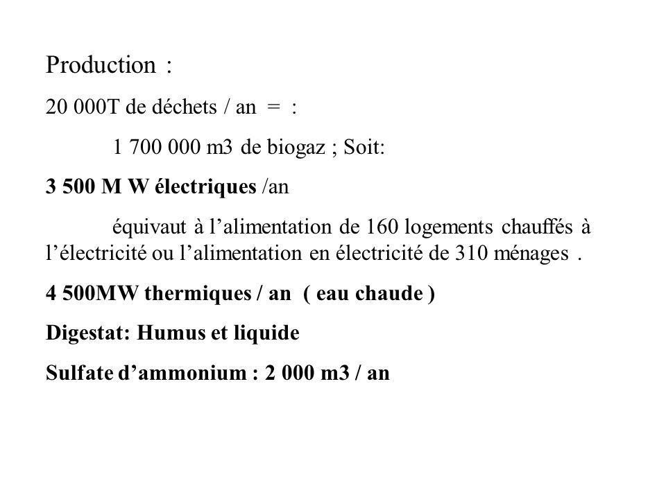 Production : 20 000T de déchets / an = : 1 700 000 m3 de biogaz ; Soit: 3 500 M W électriques /an équivaut à lalimentation de 160 logements chauffés à