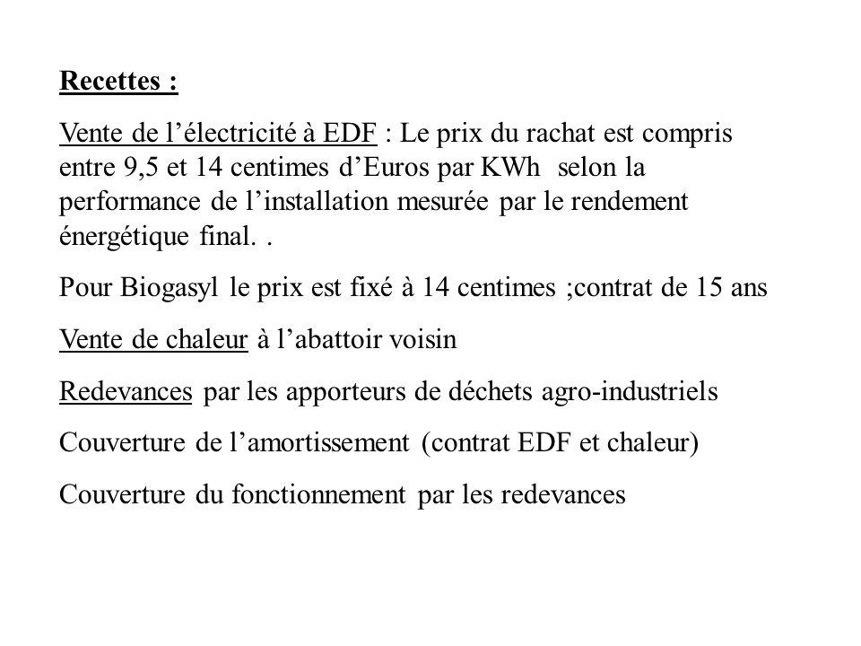 Recettes : Vente de lélectricité à EDF : Le prix du rachat est compris entre 9,5 et 14 centimes dEuros par KWh selon la performance de linstallation m