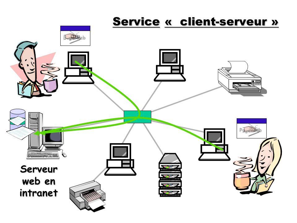 Serveur web en intranet Page web LIEN Page web LIEN Service« client-serveur » Service « client-serveur »