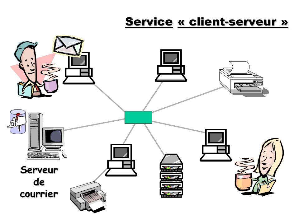 Serveur de courrier Service« client-serveur » Service « client-serveur »