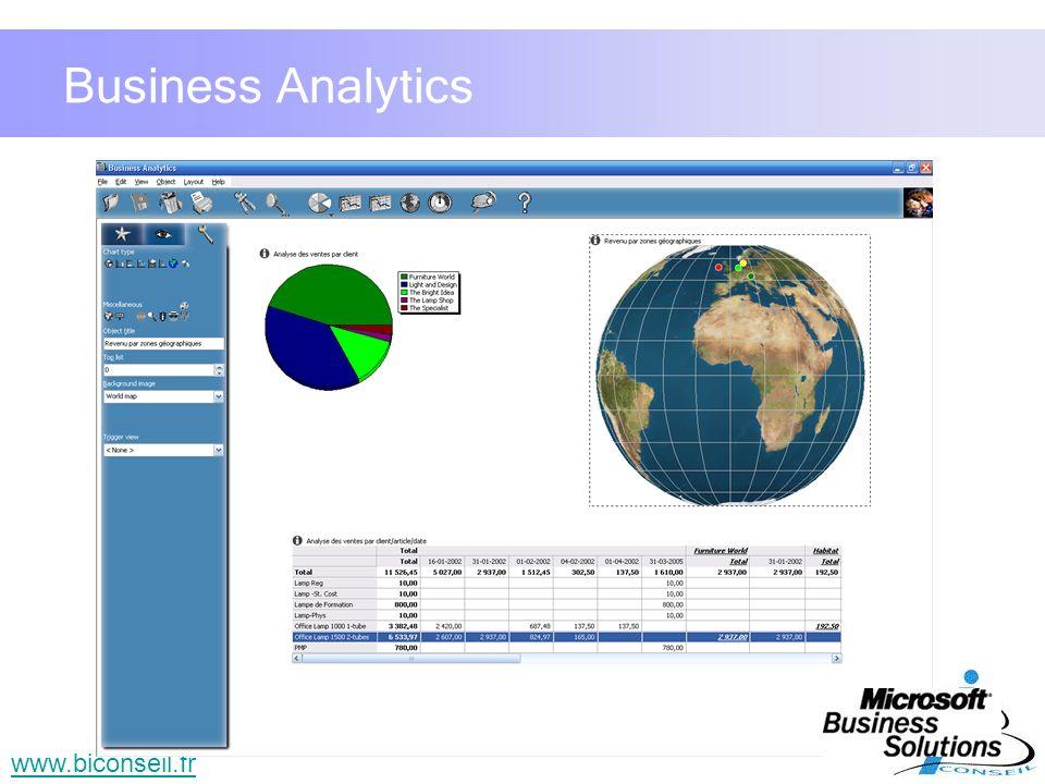 19 www.biconseil.fr Business Analytics