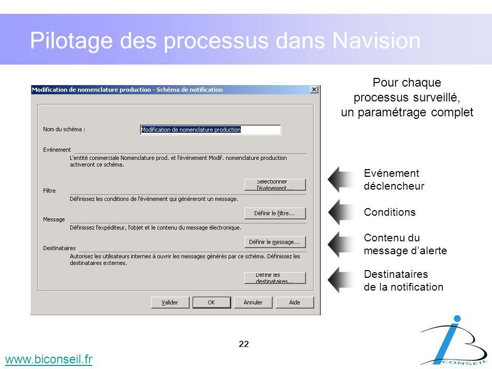 22 www.biconseil.fr Pour chaque processus surveillé, un paramétrage complet Evénement déclencheur Conditions Contenu du message dalerte Destinataires