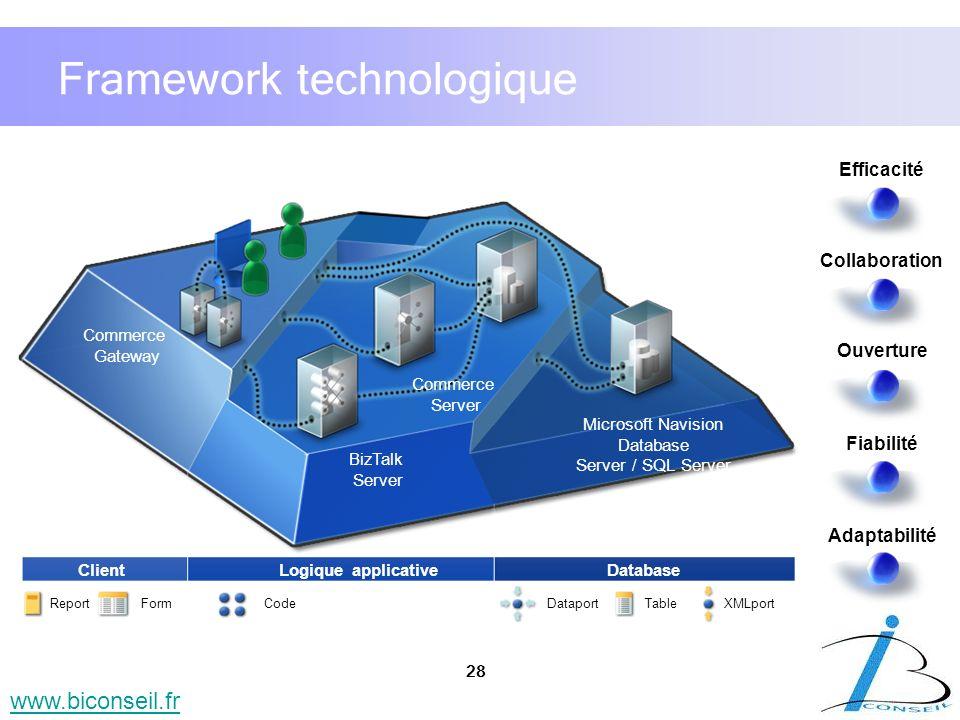 28 www.biconseil.fr Framework technologique Logique applicativeDatabaseClient ReportFormCode UnitDataportTable Efficacité Collaboration Ouverture Fiab
