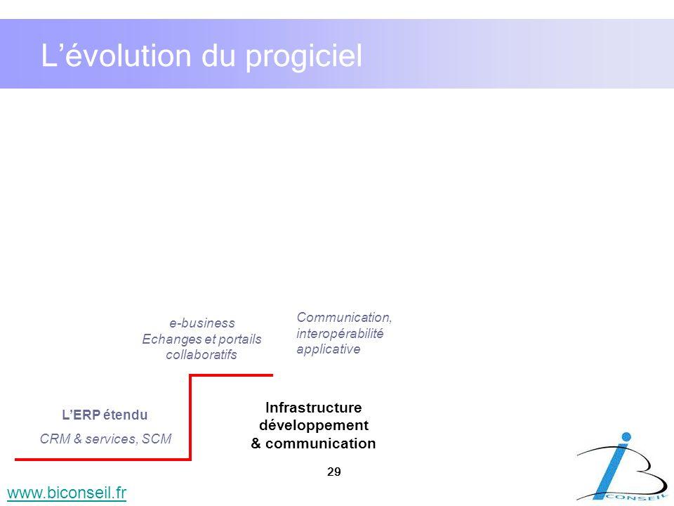 29 www.biconseil.fr LERP étendu CRM & services, SCM e-business Echanges et portails collaboratifs Communication, interopérabilité applicative Extensio