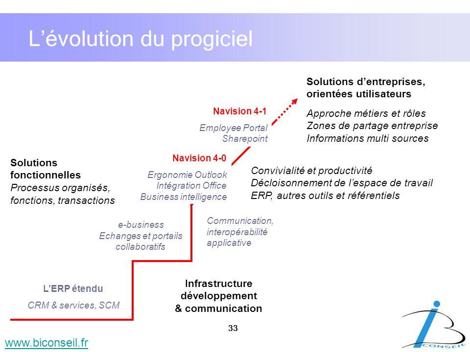 33 www.biconseil.fr Solutions dentreprises, orientées utilisateurs Extensions techniques XML, ouverture et interopérabilité Lévolution du progiciel LE