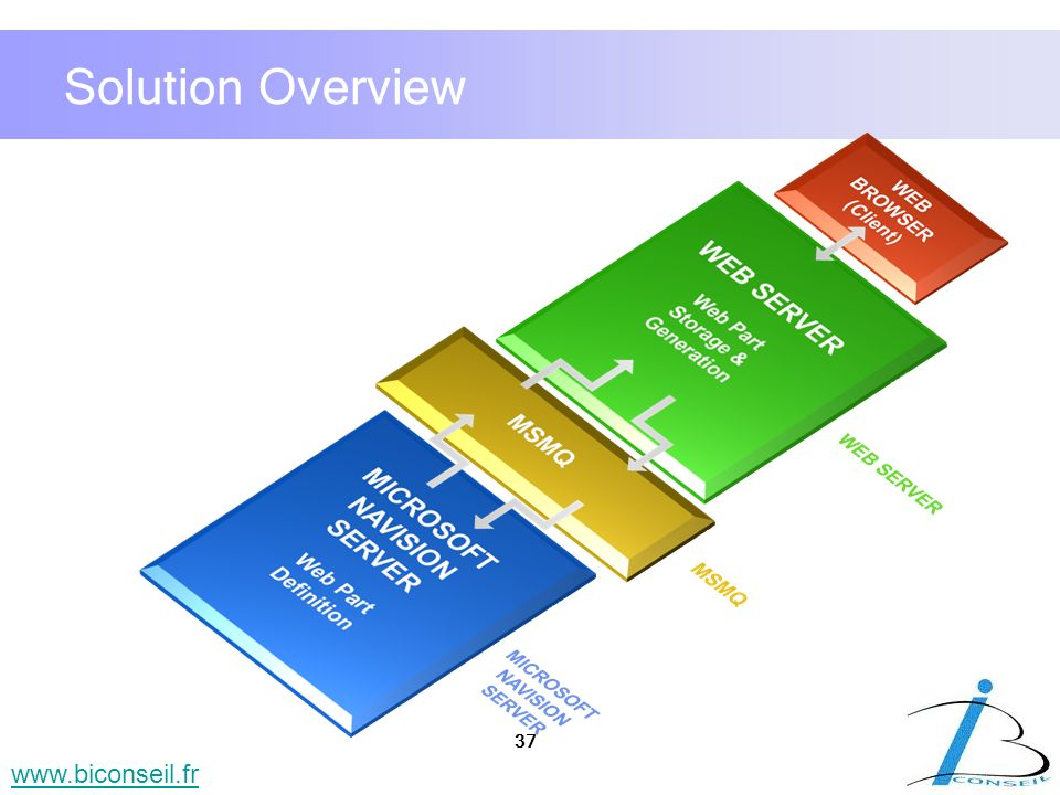 37 www.biconseil.fr Solution Overview
