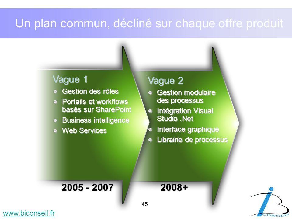 45 www.biconseil.fr Un plan commun, décliné sur chaque offre produit Vague 1 Gestion des rôles Portails et workflows basés sur SharePoint Business int