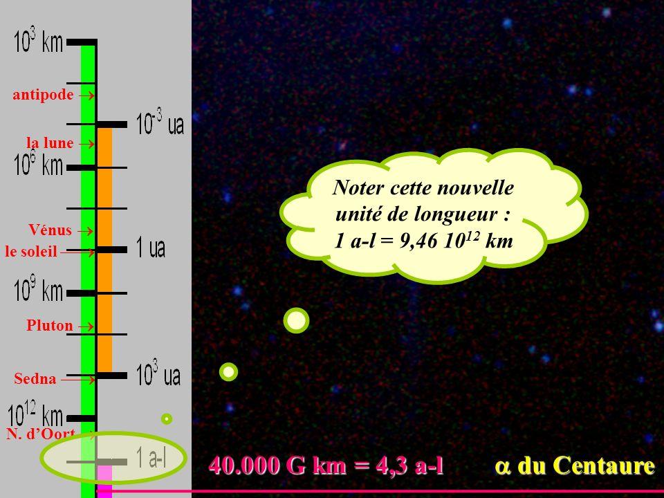 antipode la lune Vénus Pluton le soleil Sedna N. dOort 40.000 G km = 4,3 a-l du Centaure 40.000 G km = 4,3 a-l du Centaure Noter cette nouvelle unité