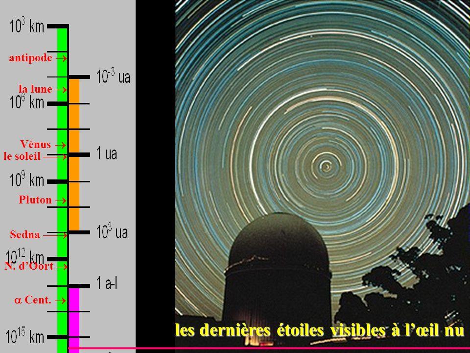 antipode la lune Vénus Pluton le soleil Sedna N. dOort Cent. les dernières étoiles visibles à lœil nu les dernières étoiles visibles à lœil nu