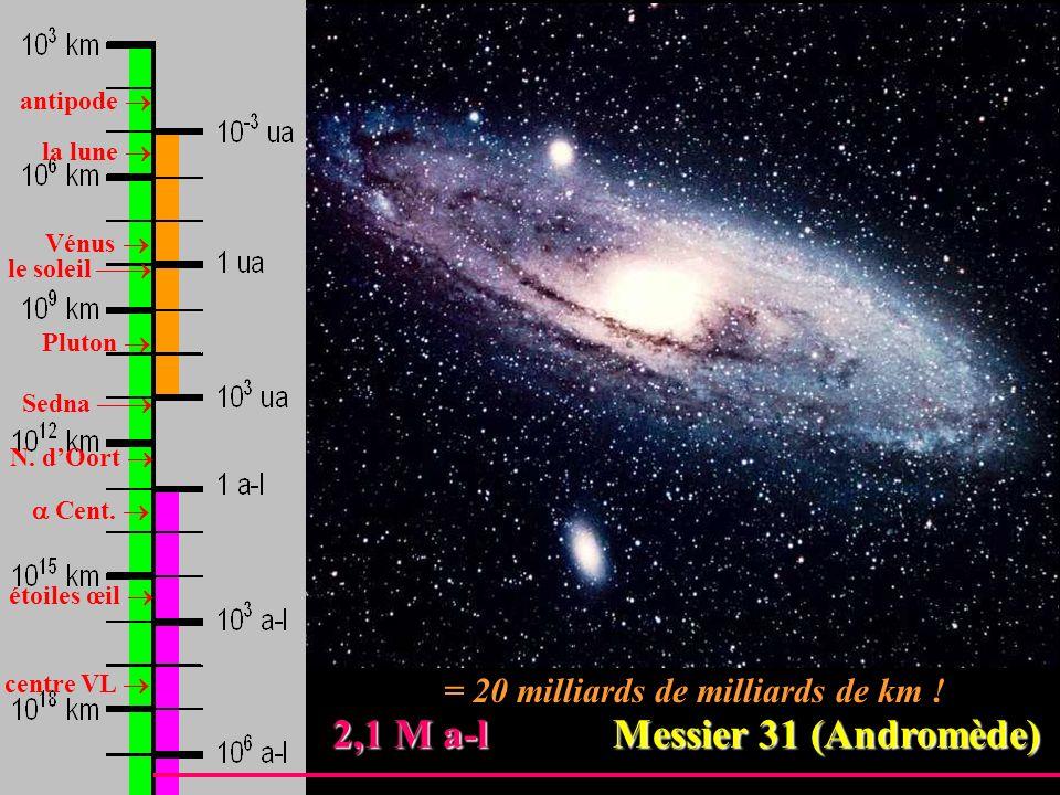 antipode la lune Vénus Pluton le soleil Sedna N. dOort Cent. étoiles œil centre VL 2,1 M a-l Messier 31 (Andromède) 2,1 M a-l Messier 31 (Andromède) =