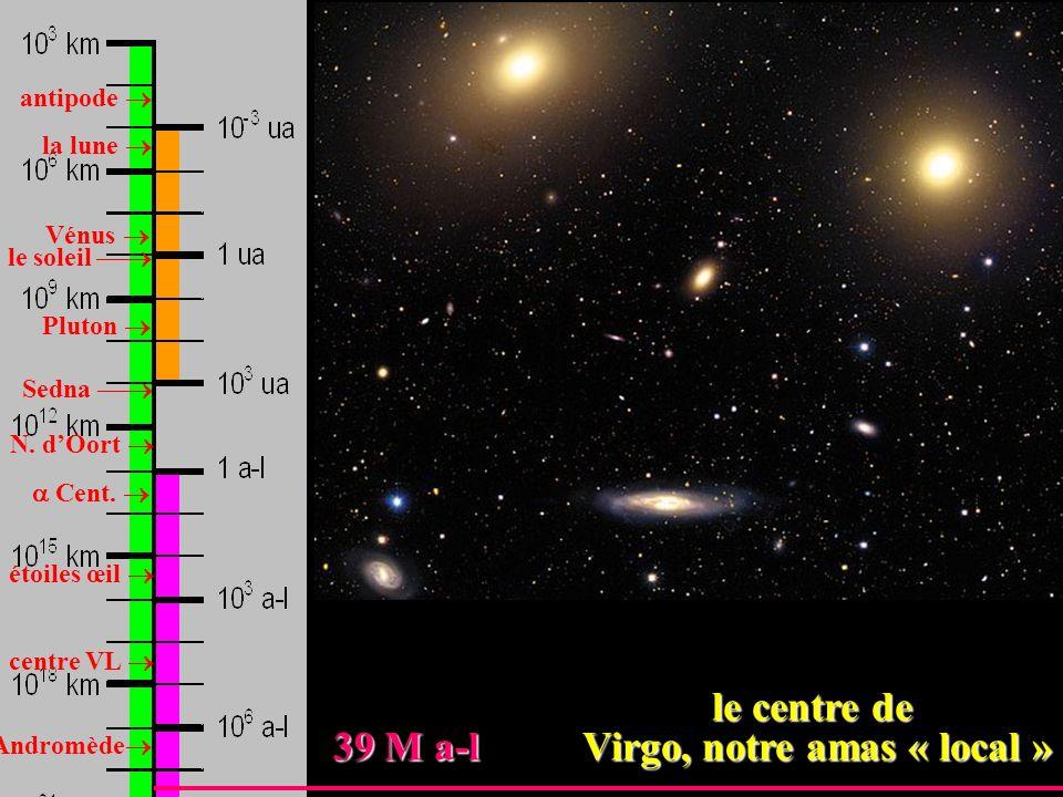 antipode la lune Vénus Pluton le soleil Sedna N. dOort Cent. étoiles œil centre VL Andromède 39 M a-l Virgo, notre amas « local » 39 M a-l Virgo, notr