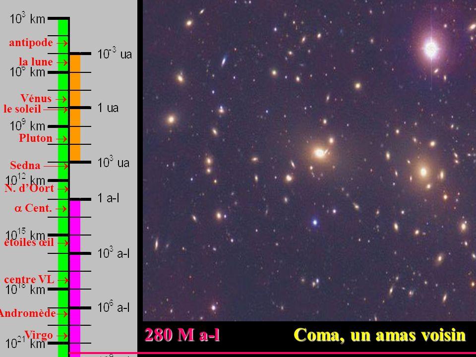antipode la lune Vénus Pluton le soleil Sedna N. dOort Cent. étoiles œil centre VL Andromède Virgo 280 M a-l Coma, un amas voisin 280 M a-l Coma, un a