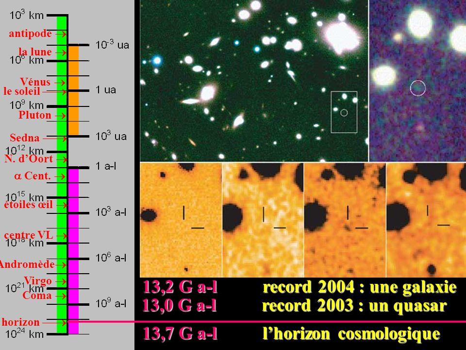 antipode la lune Vénus Pluton le soleil Sedna N. dOort Cent. étoiles œil centre VL Andromède Virgo Coma 13,0 G a-l record 2003 : un quasar 13,0 G a-l