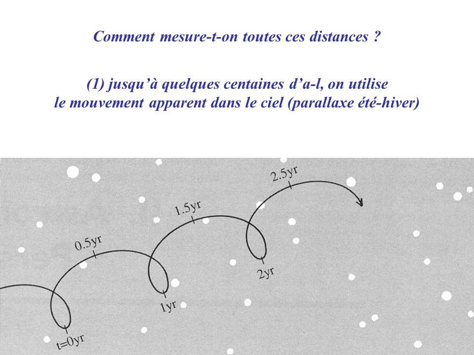 (1) jusquà quelques centaines da-l, on utilise le mouvement apparent dans le ciel (parallaxe été-hiver) Comment mesure-t-on toutes ces distances ?