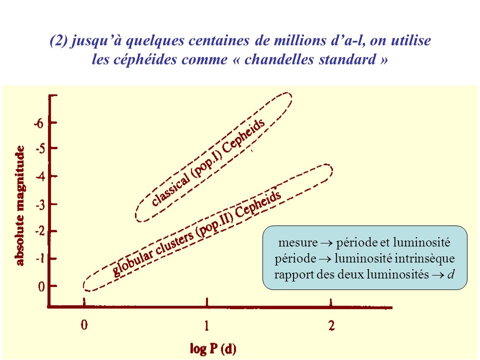 mesure période et luminosité période luminosité intrinsèque rapport des deux luminosités d