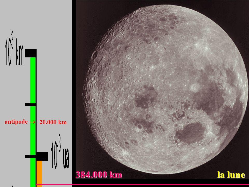 384.000 km la lune 384.000 km la lune antipode 20.000 km