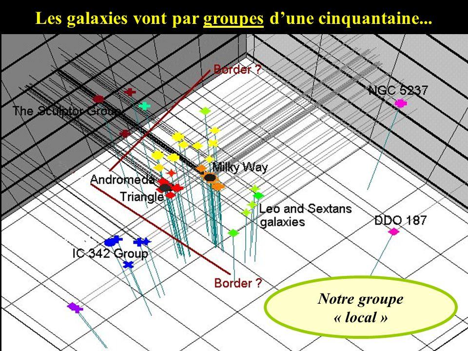Les galaxies vont par groupes dune cinquantaine... Notre groupe « local »