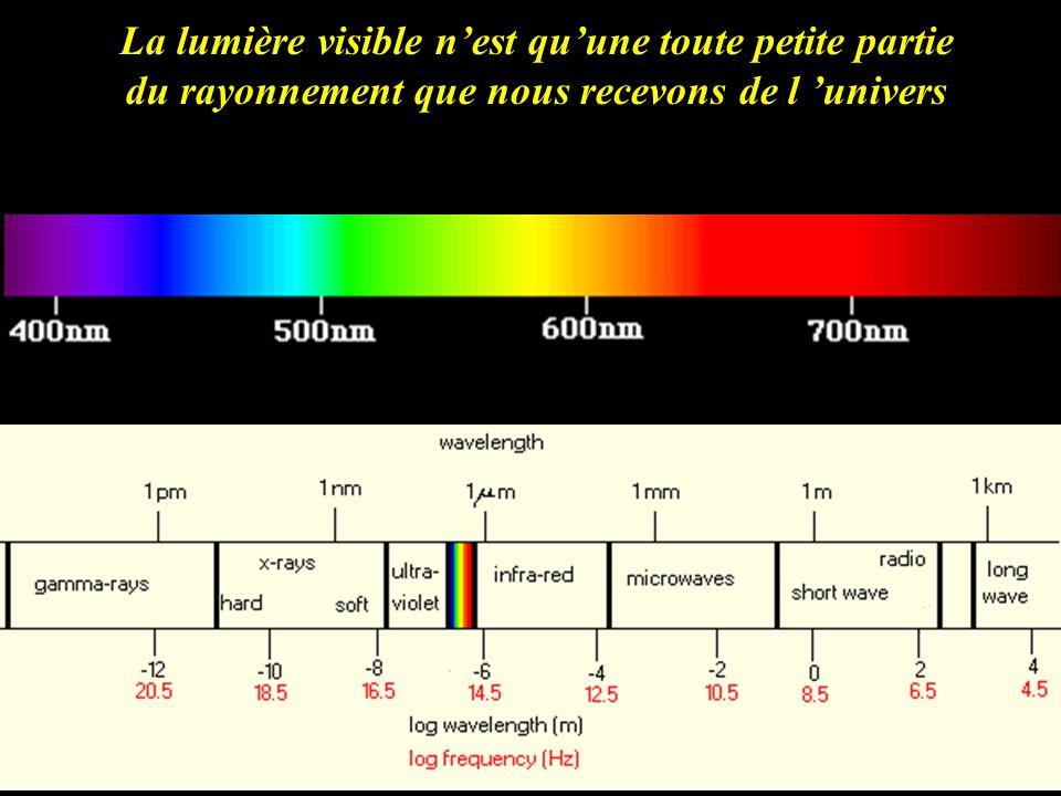 La lumière visible nest quune toute petite partie du rayonnement que nous recevons de l univers