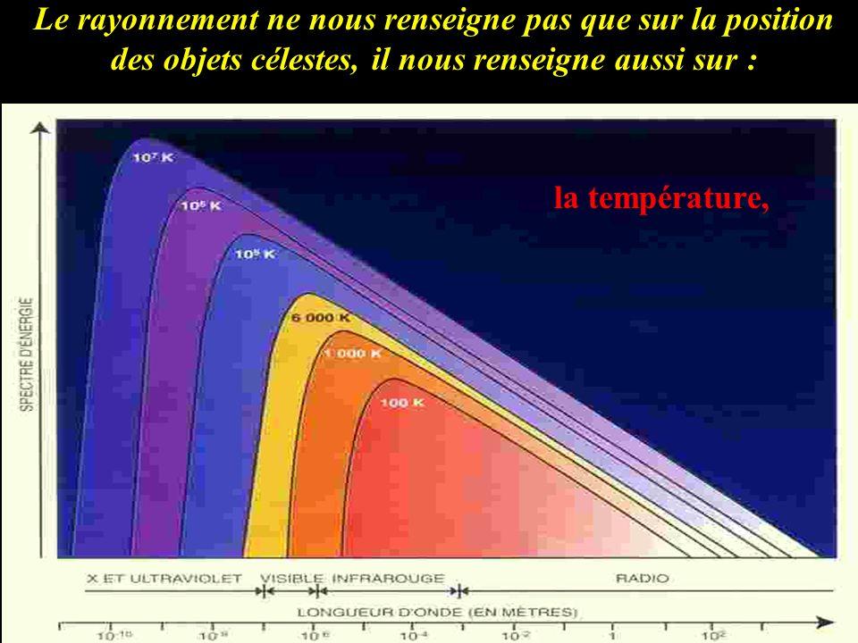 Le rayonnement ne nous renseigne pas que sur la position des objets célestes, il nous renseigne aussi sur : la température,