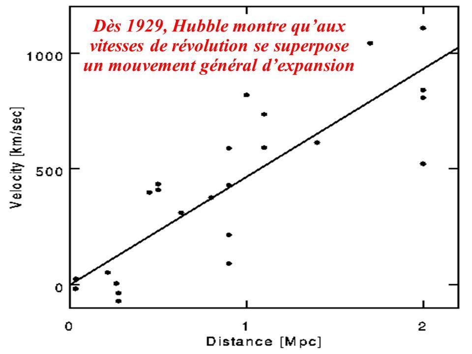 Dès 1929, Hubble montre quaux vitesses de révolution se superpose un mouvement général dexpansion