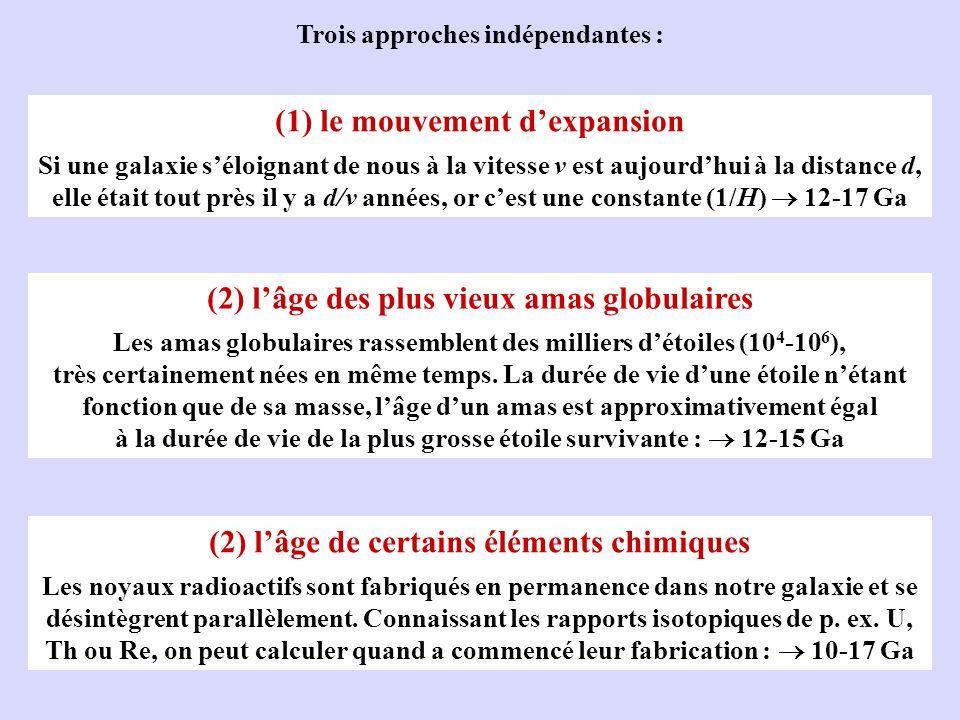 Trois approches indépendantes : (1) le mouvement dexpansion Si une galaxie séloignant de nous à la vitesse v est aujourdhui à la distance d, elle étai