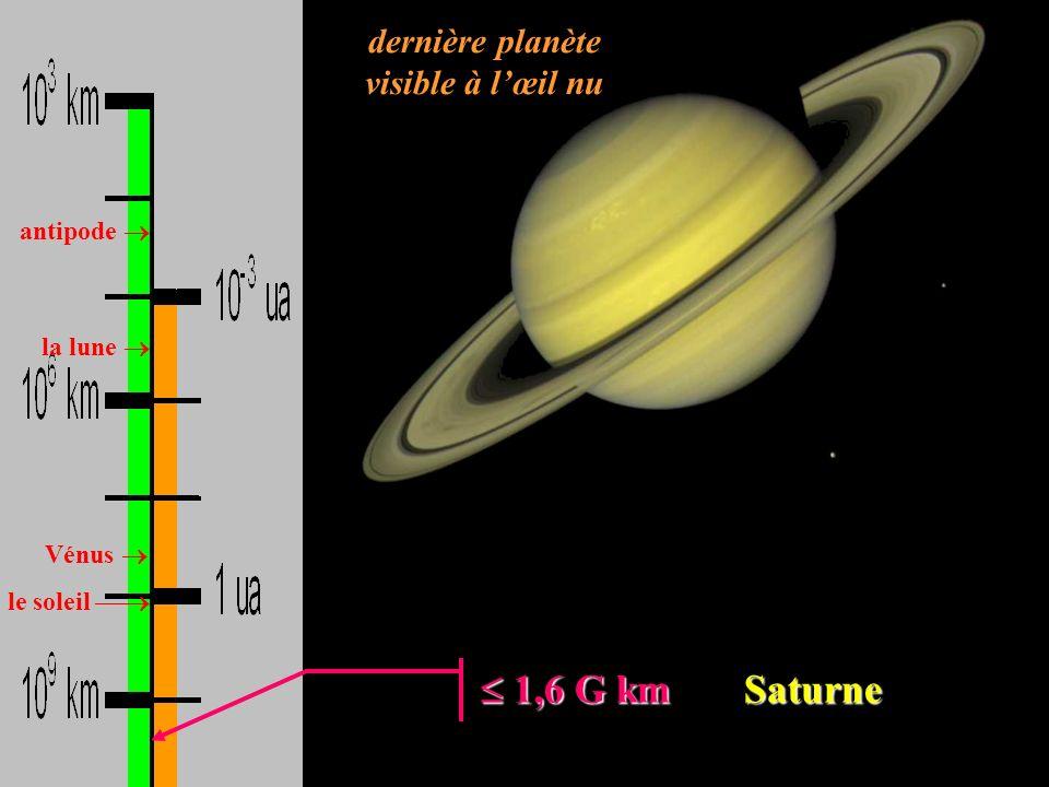 antipode la lune Vénus le soleil 1,6 G km Saturne 1,6 G km Saturne dernière planète visible à lœil nu