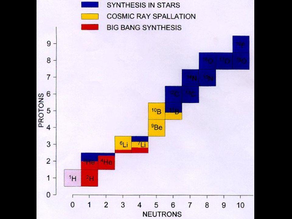 La nucléosynthèse primordiale Vient alors un événement très important : radioactifs (T 1/2 = 12 min), les neutrons libres se décomposent en protons et électrons Lunivers étant encore dense et chaud, protons et neutrons commencent à se combiner pour former des noyaux légers : 2 H, 3 He, 4 He, 6 Li, 7 Li et un tout petit peu de Be et B Mais cela ne dure pas, car au bout de quelques heures les neutrons libres auront disparu...