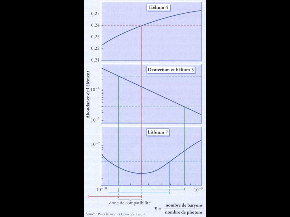 La grande recombinaison 380.000 ans après le Big Bang, la température passe en dessous de 3000 K : alors les électrons sassocient aux protons et aux noyaux pour former des atomes neutres La matière étant devenue neutre, les photons ninteragissent plus guère avec elle : lunivers est devenu transparent Cette « grande recombinaison » dégage, partout dans lunivers et uniformément, une énergie colossale sous la forme dun rayonnement de corps noir à 3000 K