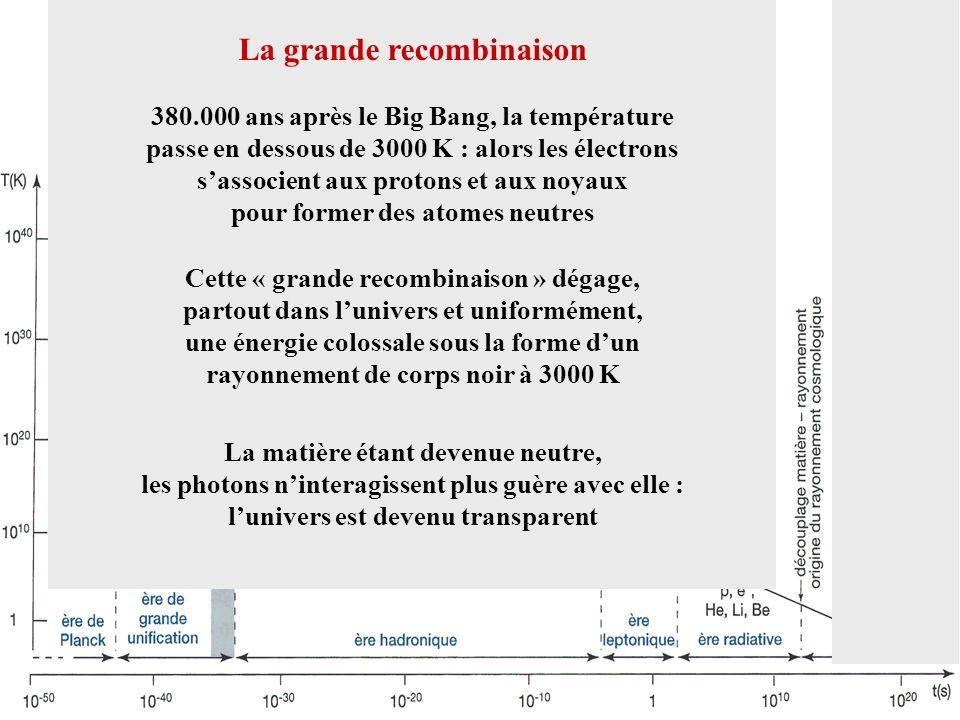 La grande recombinaison 380.000 ans après le Big Bang, la température passe en dessous de 3000 K : alors les électrons sassocient aux protons et aux n