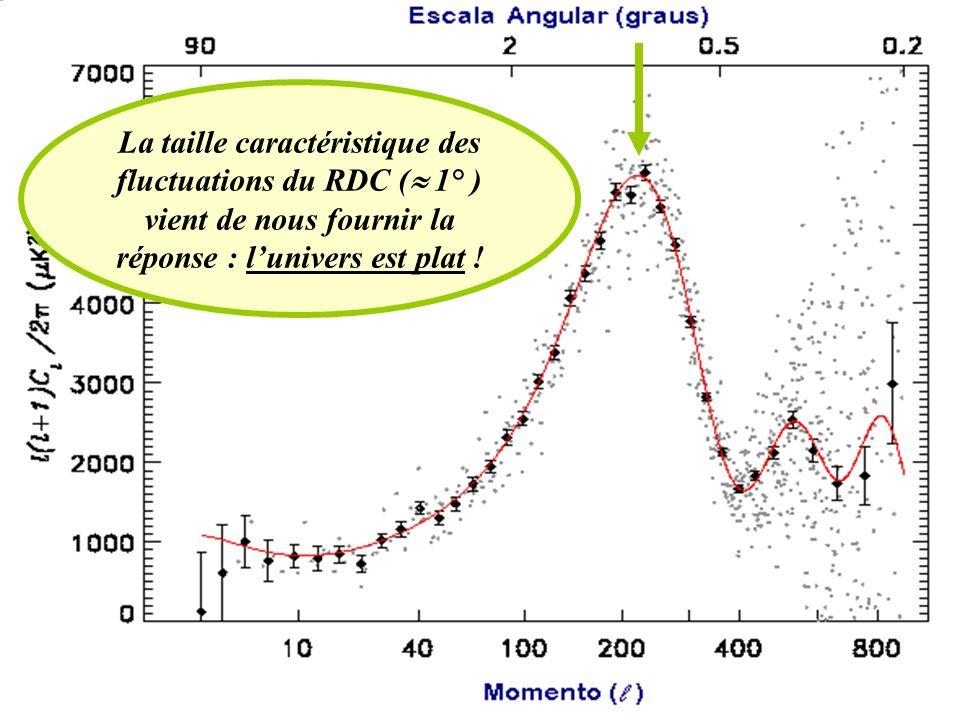 La taille caractéristique des fluctuations du RDC ( 1° ) vient de nous fournir la réponse : lunivers est plat !