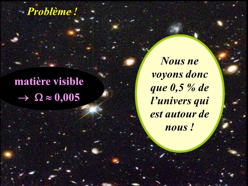 matière visible 0,005 Problème ! Nous ne voyons donc que 0,5 % de lunivers qui est autour de nous !