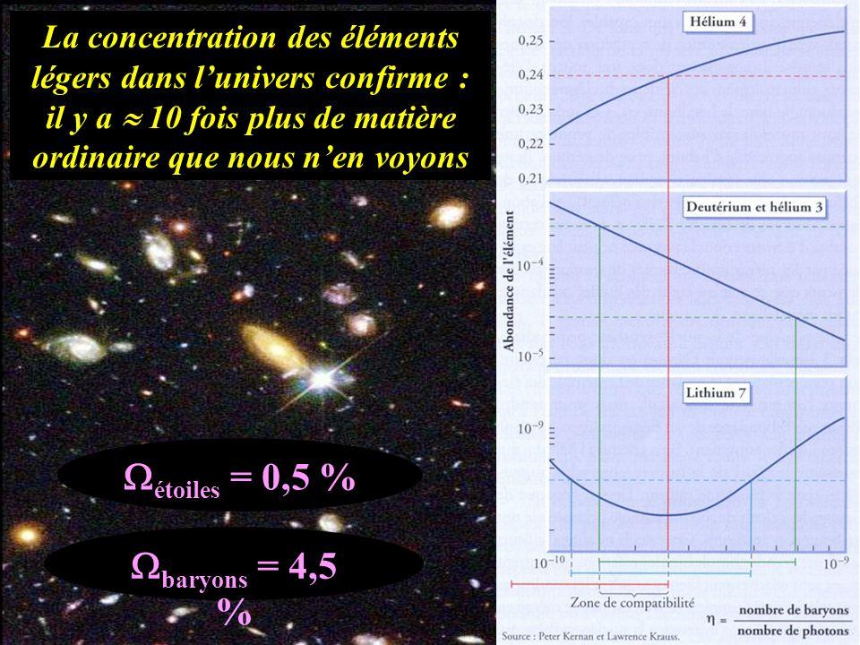 étoiles = 0,5 % baryons = 4,5 % La concentration des éléments légers dans lunivers confirme : il y a 10 fois plus de matière ordinaire que nous nen vo