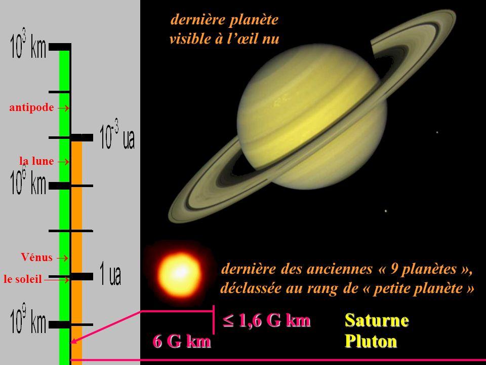 antipode la lune Vénus le soleil 6 G km Pluton 6 G km Pluton 1,6 G km Saturne 1,6 G km Saturne dernière planète visible à lœil nu dernière des ancienn