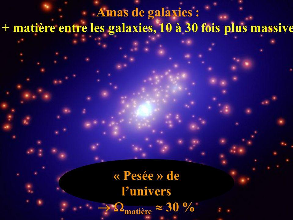 Amas de galaxies : + matière entre les galaxies, 10 à 30 fois plus massive « Pesée » de lunivers matière 30 %