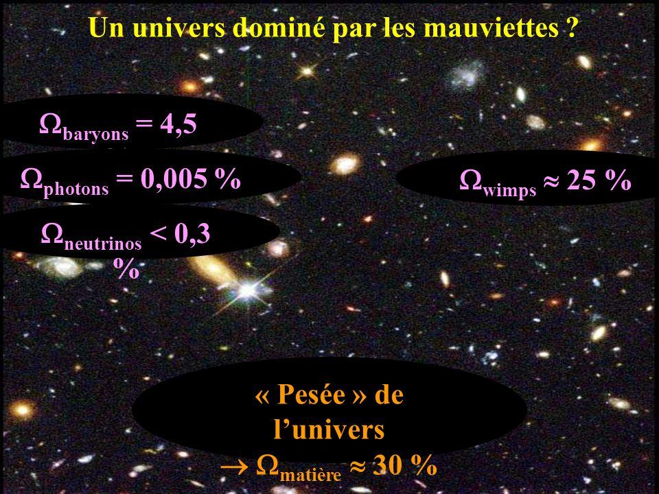 baryons = 4,5 % photons = 0,005 % neutrinos < 0,3 % « Pesée » de lunivers matière 30 % Un univers dominé par les mauviettes ? wimps 25 %