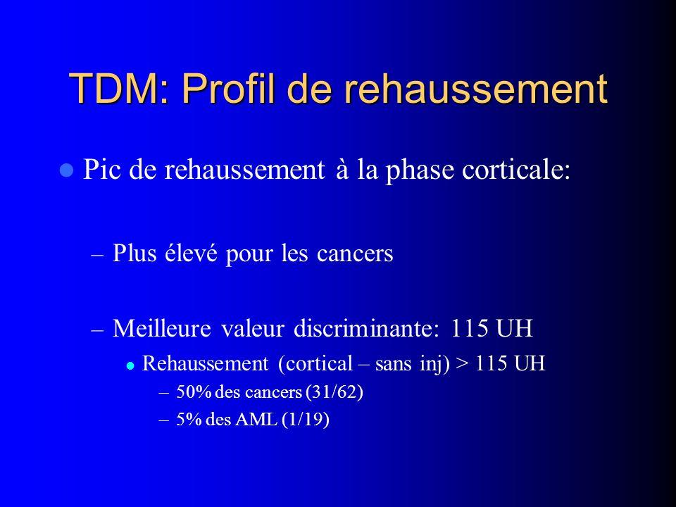 TDM: Profil de rehaussement Pic de rehaussement à la phase corticale: – Plus élevé pour les cancers – Meilleure valeur discriminante: 115 UH Rehaussem