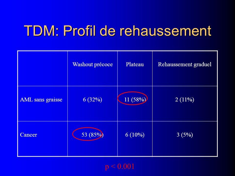 TDM: Profil de rehaussement Washout précocePlateauRehaussement graduel AML sans graisse6 (32%)11 (58%)2 (11%) Cancer53 (85%)6 (10%)3 (5%) p < 0.001