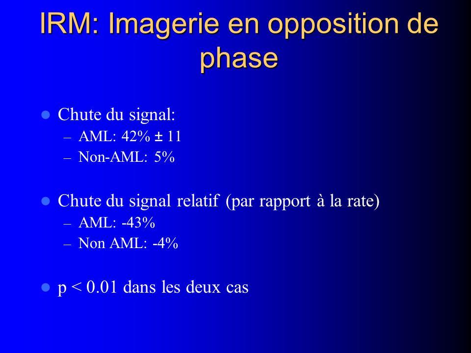 IRM: Imagerie en opposition de phase Chute du signal: – AML: 42% ± 11 – Non-AML: 5% Chute du signal relatif (par rapport à la rate) – AML: -43% – Non