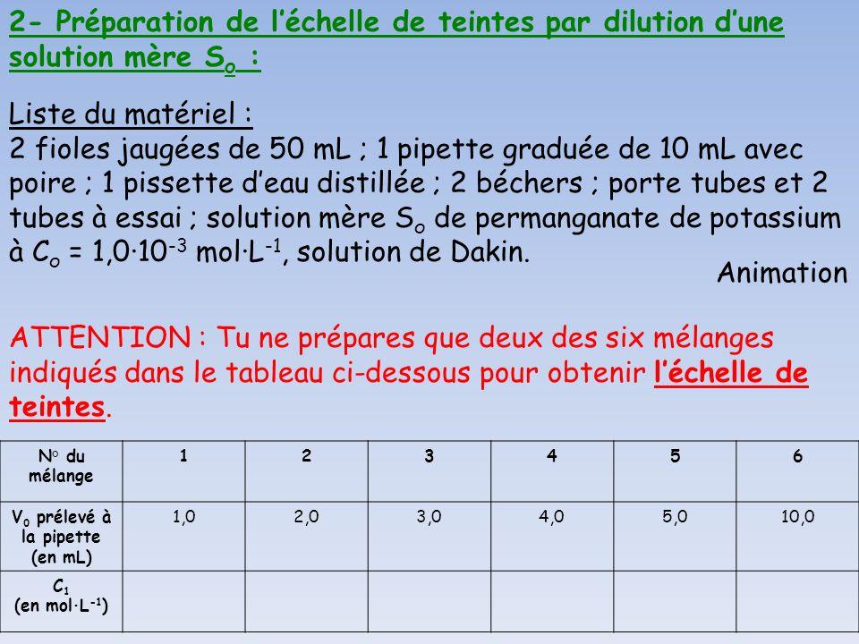 N° du mélange 123456 V 0 prélevé à la pipette (en mL) 1,02,03,04,05,010,0 C 1 (en mol·L -1 ) Liste du matériel : 2 fioles jaugées de 50 mL ; 1 pipette