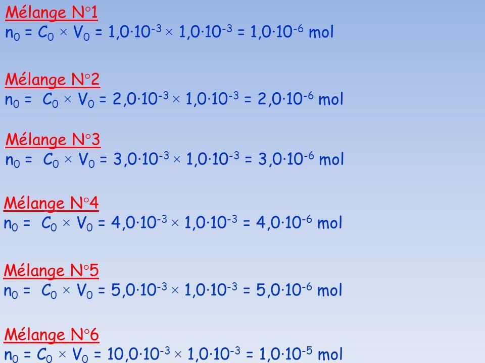 Mélange N°1 n 0 = C 0 × V 0 = 1,0·10 -3 × 1,0·10 -3 = 1,0·10 -6 mol Mélange N°2 n 0 = C 0 × V 0 = 2,0·10 -3 × 1,0·10 -3 = 2,0·10 -6 mol Mélange N°3 n