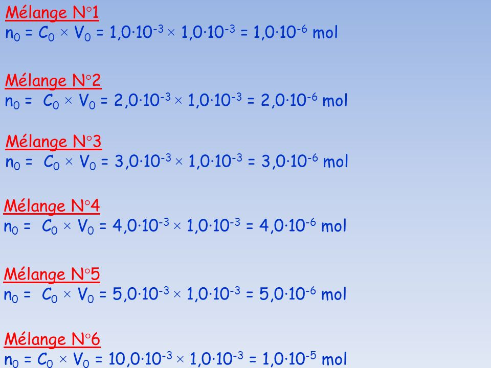 Mélange N°1 f = V 1 / V 0 = 50,0 / 1,0 = 50 C 1 = C 0 / f = 1,0·10 -3 / 50 = 2,0·10 -5 mol·L -1 Mélange N°2 f = V 1 / V 0 = 50,0 / 2,0 = 25 C 1 = C 0 / f = 1,0·10 -3 / 25 = 4,0·10 -5 mol·L -1 Mélange N°3 f = V 1 / V 0 = 50,0 / 3,0 = 16,7 C 1 = C 0 / f = 1,0·10 -3 / 16,7 = 6,0·10 -5 mol·L -1 Mélange N°4 f = V 1 / V 0 = 50,0 / 4,0 = 12,5 C 1 = C 0 / f = 1,0·10 -3 / 12,5 = 8,0·10 -5 mol·L -1 Mélange N°5 f = V 1 / V 0 = 50,0 / 5,0 = 10 C 1 = C 0 / f = 1,0·10 -3 / 10 = 1,0·10 -4 mol·L -1 Mélange N°6 f = V 1 / V 0 = 50,0 / 10 = 5 C 1 = C 0 / f = 1,0·10 -3 / 5 = 2,0·10 -4 mol·L -1