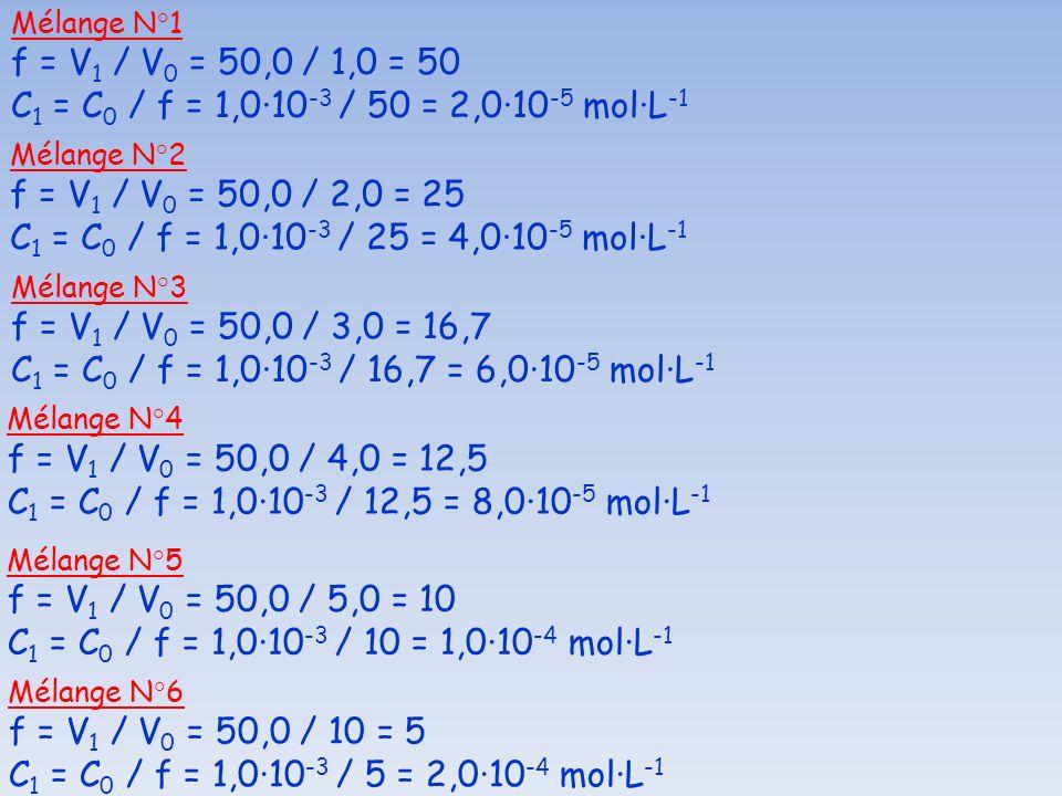 Mélange N°1 f = V 1 / V 0 = 50,0 / 1,0 = 50 C 1 = C 0 / f = 1,0·10 -3 / 50 = 2,0·10 -5 mol·L -1 Mélange N°2 f = V 1 / V 0 = 50,0 / 2,0 = 25 C 1 = C 0