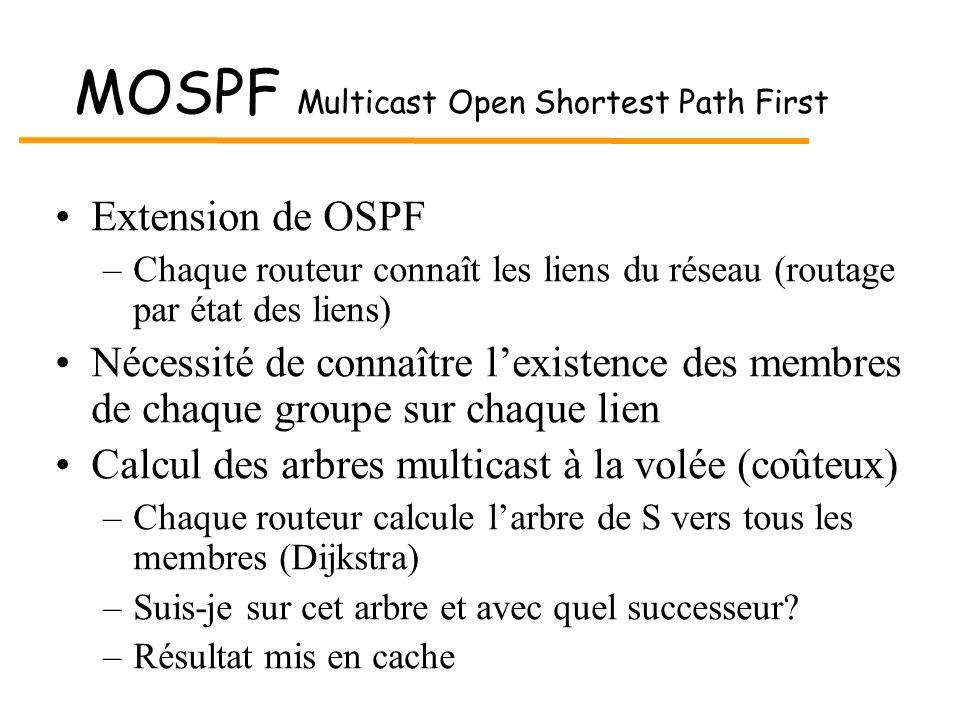 MOSPF Multicast Open Shortest Path First Extension de OSPF –Chaque routeur connaît les liens du réseau (routage par état des liens) Nécessité de conna